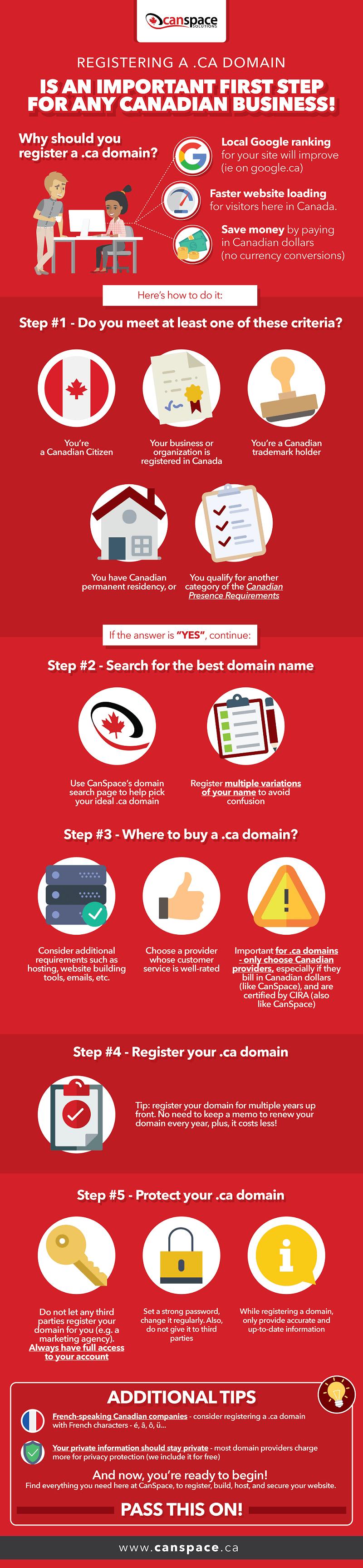 canadian domain